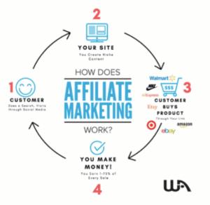 Does affiliate marketing online work