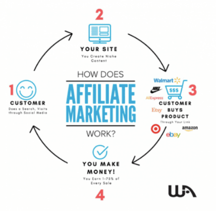 Does affiliate marketing online work