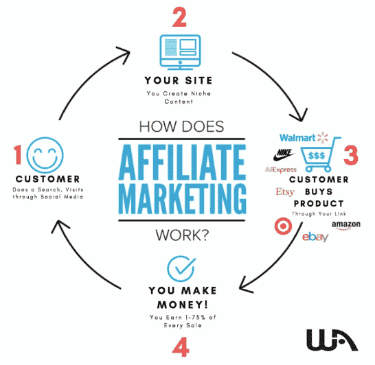 WA Affiliate Marketing 4 step Process