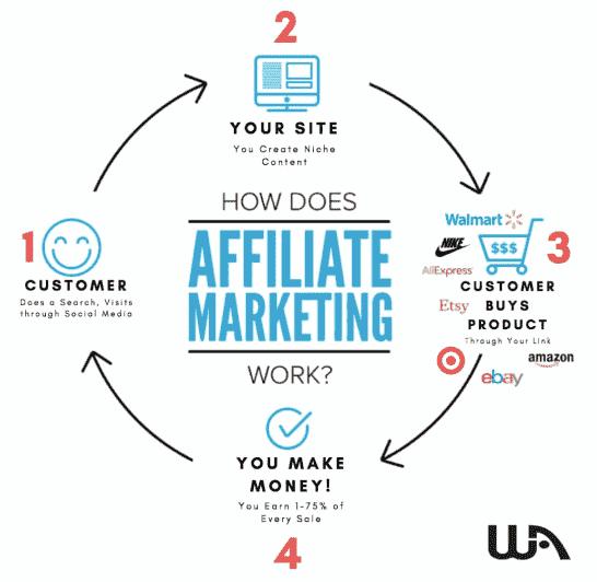 WA Affiliate Marketing 4 step Process