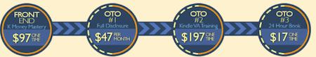 K Money Mastery 2.0 upsells