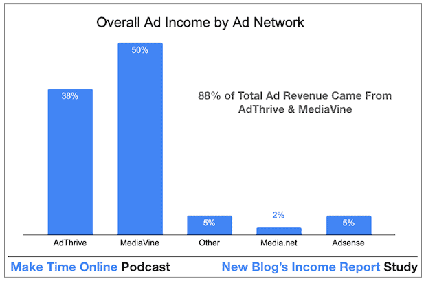 Ad Income For New Blog's to Monetise. 88% of Total ad revenue comes from MediaVine and AdThrive.