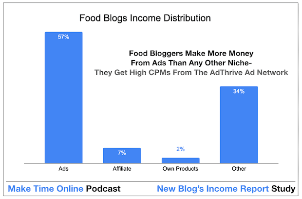 How to Make Money From a Blog. How Food Bloggers Make Money Quickly From Blogging