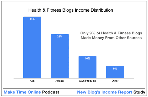 How Health & Fitness Bloggers Make Money From a Blog Quickly