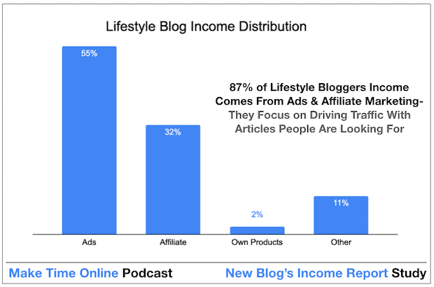 How Lifestyle Bloggers Make Money From a Blog Quickly