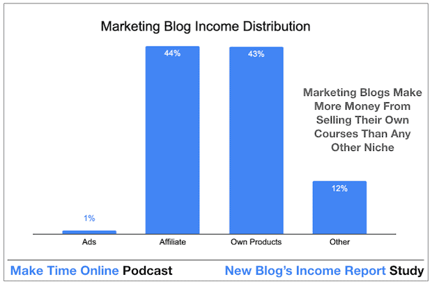 How Marketing Bloggers Make Money From a Blog Quickly