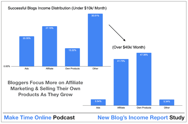 How Successful Bloggers Income Distribution Changes Once They Make More Money
