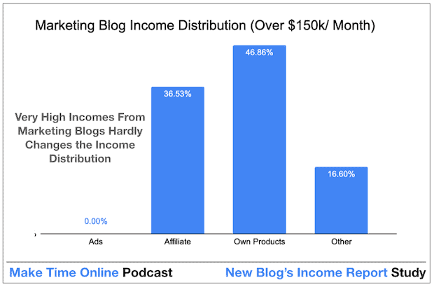 How to Make Money From a Marketing Blog- High Income Distribution ($150k/ Month+)