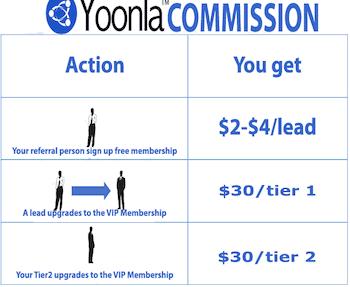 Yoonla Commission