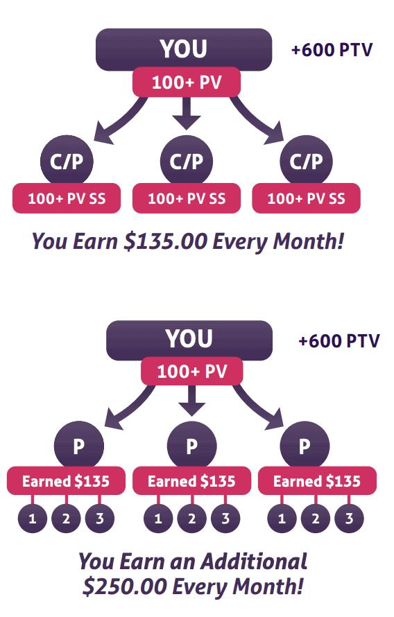 Amare Global MLM Compensation