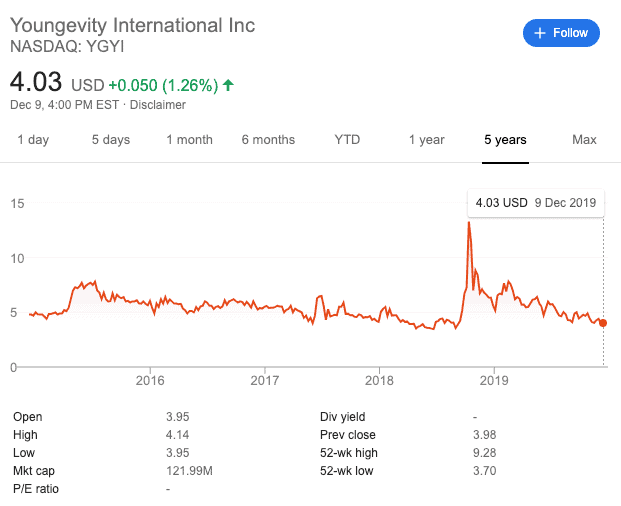Youngevity stocks price Is Youngevity a scam