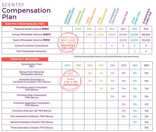 Is Scentsy A Pyramid Scheme compensation plan