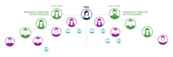 Is Isagenix a pyramid scheme? Isagenix MLM review