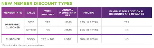Isagenix starting costs