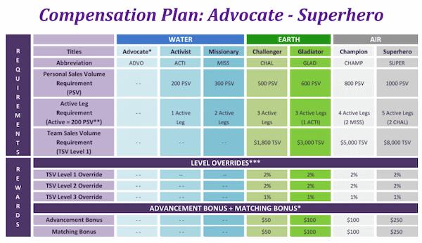 Poofy organics compensation plan