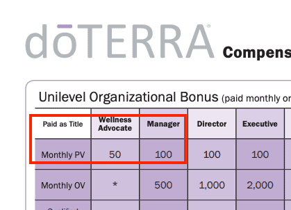 Can you really make money selling doTERRA?