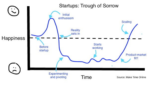 Startups- Trough of Sorrow