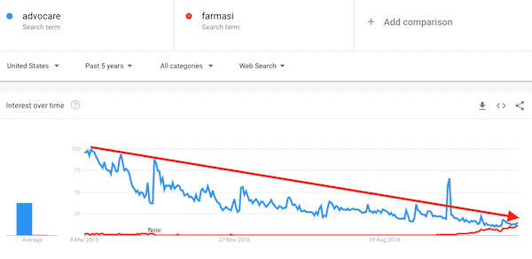 AdvoCare Decline Trend