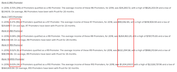 Can you make money with Pruvit-min