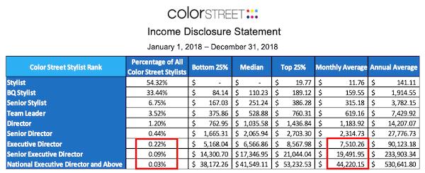 Color Street Income Disclosure-min