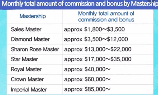 Is Atomy a scam- monthly commission-min