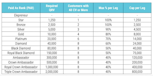 Is Elepreneurs a scam- compensation plan-min