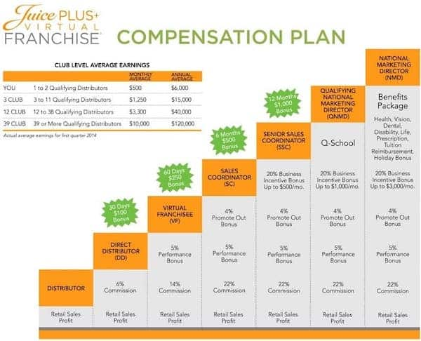 Juice Plus Compensation plan