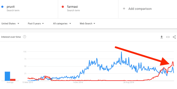 Pruvit downward trend