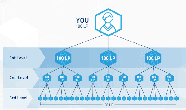 is 4Life a pyramid scheme-min
