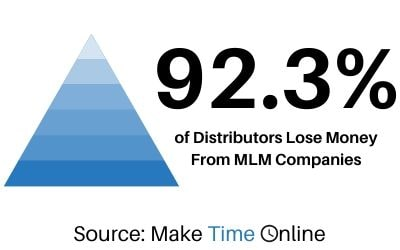92.3 Percent of Members Lose Money in MLMs