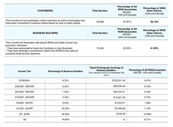 Vyvo income-disclosure-min