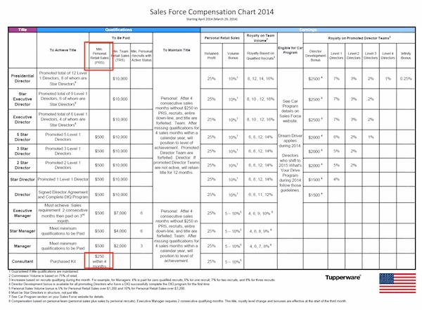 Is Tupperware a scam- Tupperware compensation plan-min