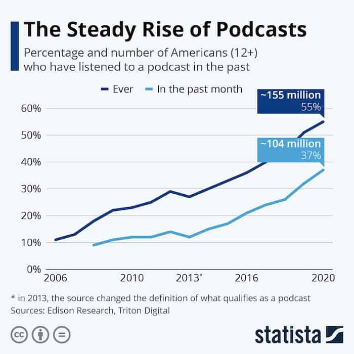 Steady Rise of Podcasts-min