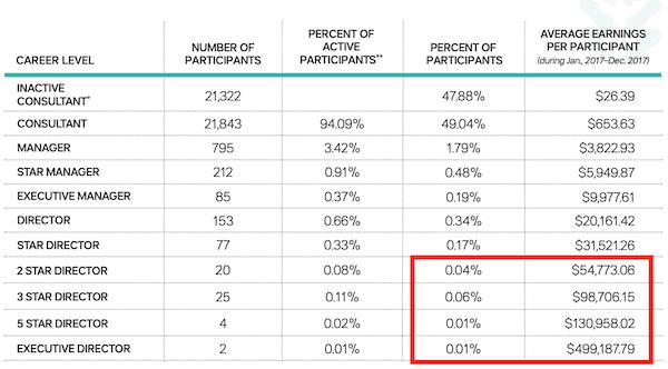 Tupperware MLM review - income disclosure-min