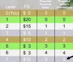 Is Bocannaco a Pyramid Scheme: Compensation Plan 2