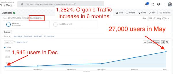 Make Time Online SEO Traffic