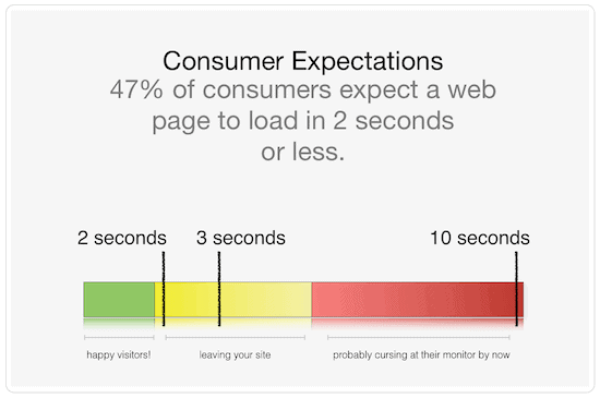 Web page load speeds expectations-min