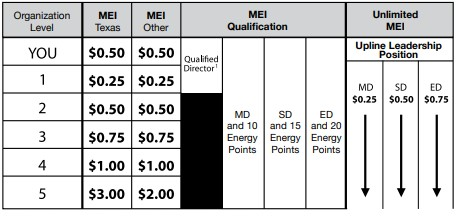 Is Stream Energy a Scam: Compensation 2