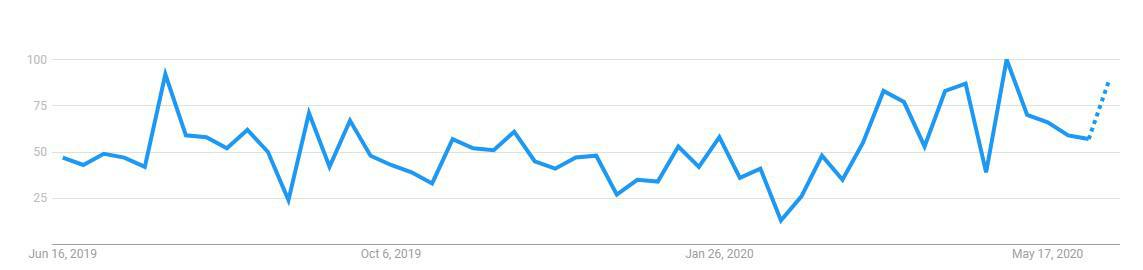 Is Traveling Vineyard a Scam: Google Trends