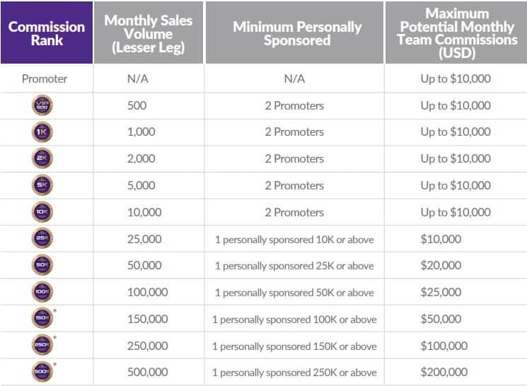 QuiAri MLM Review: Compensation