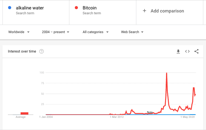 Alkaline water vs bitcoin