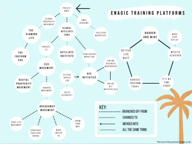 Enagic Training Programs