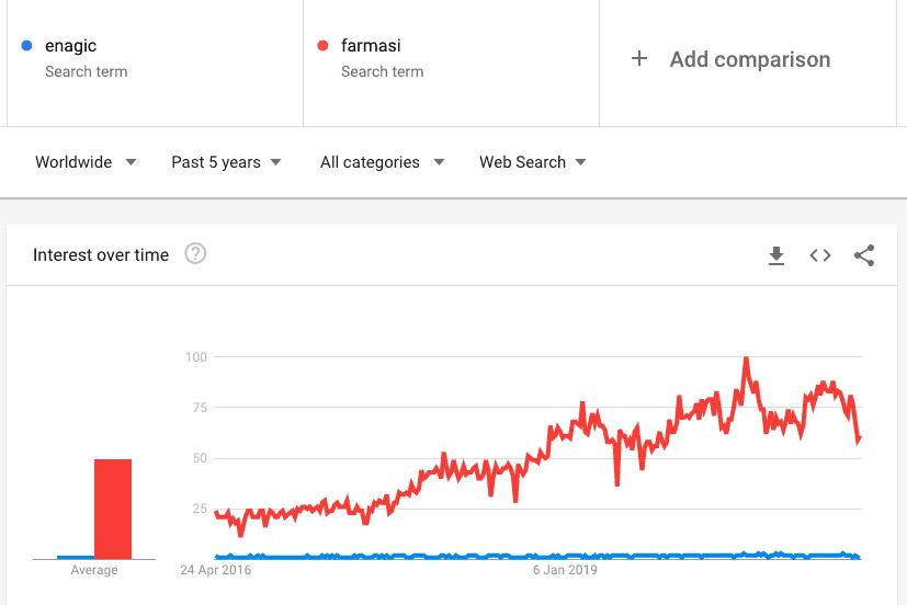 Enagic vs Farmasi Google Trends