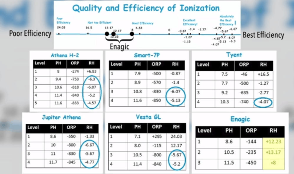Kangen Ionization compared to other models